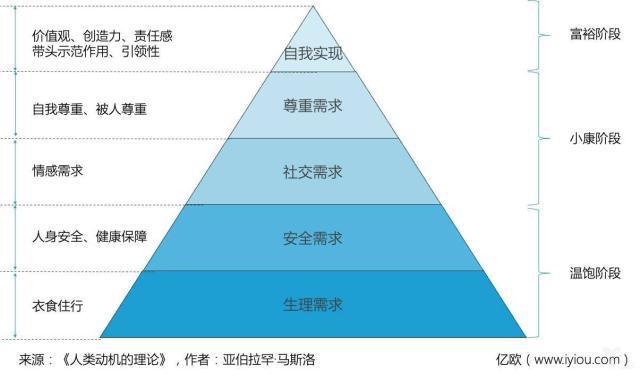家居品牌如何贴近顾客:需求金字塔、品牌联想、粉丝运营