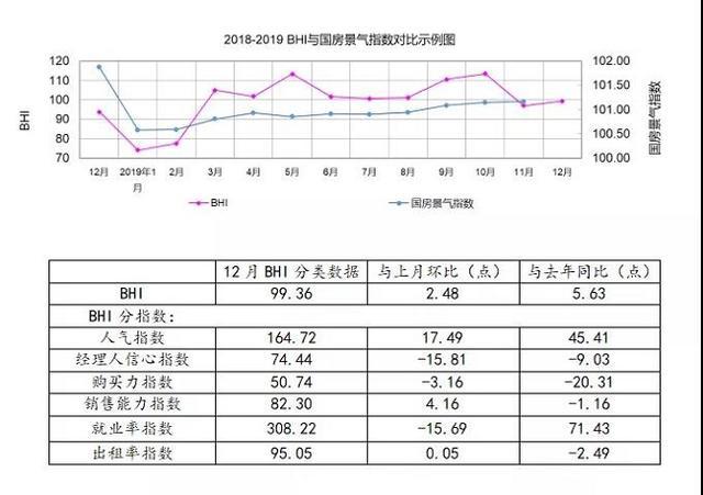 12月BHI翘尾,全年建材家居市场平稳向好