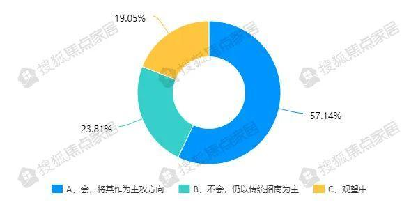 """全面复工占比近10% 超6成企业借直播""""自救""""丨家居复工⑤"""