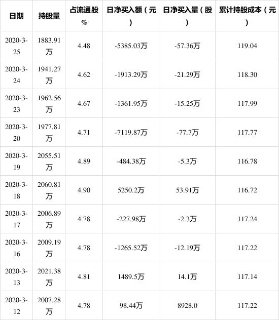 「沪深股通」欧派家居3月25日获外资卖出0.61%股份