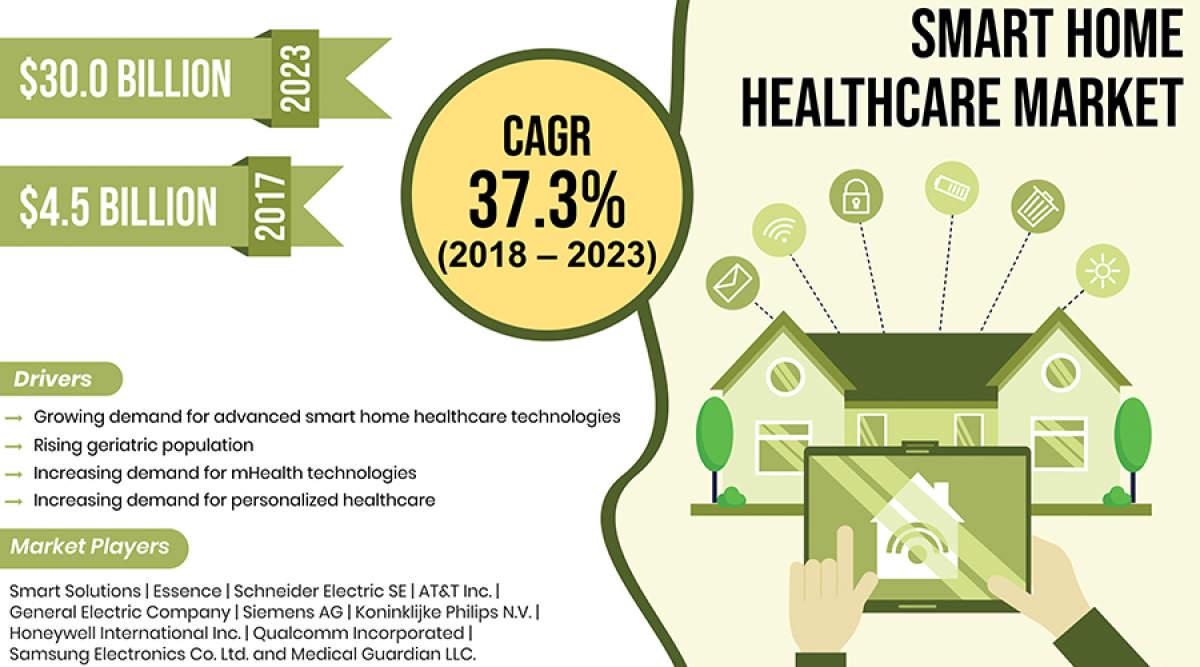 2023年,智能家居医疗保健市场将达300亿美元