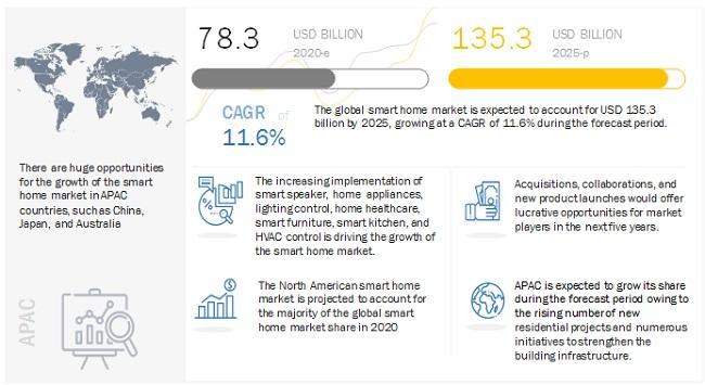 到2025年,智能家居市场规模将达到1353亿美元