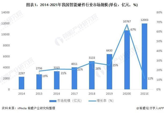 2021 年中国智能硬件行业市场规模及发展趋势分析