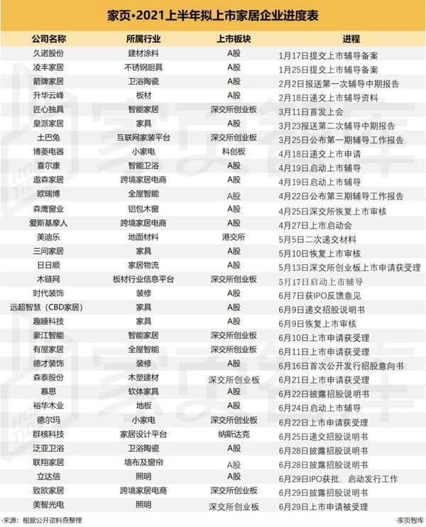 欧派家居于武汉成立智能家居公司,注册资本5亿元
